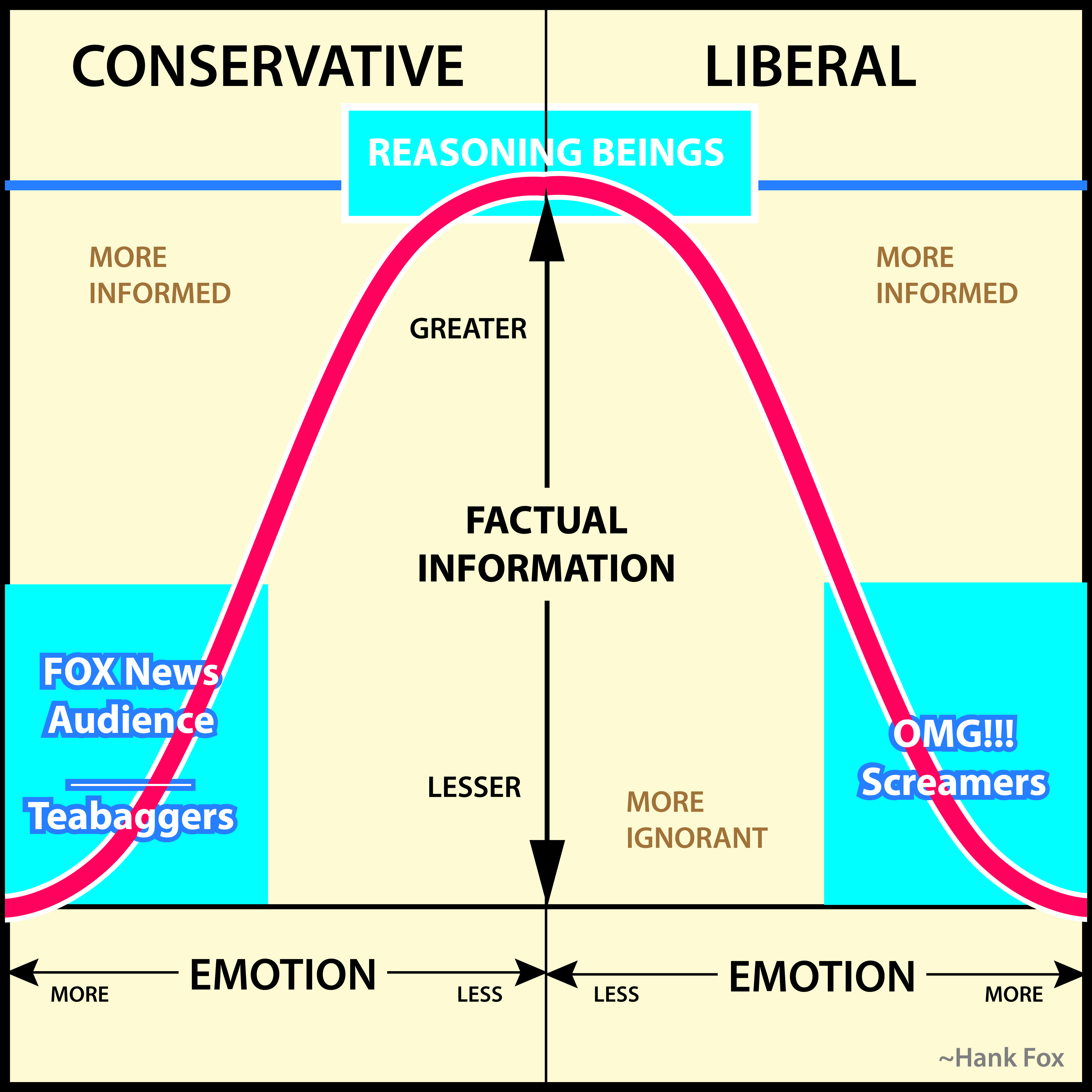 liberals vs conservatives A liberal is defined as a liberal socialist and a conservative is defined as a conservative socialist concerning the democratic party and the republican party, the issue has become not one of which political philosophy by which to apply the powers granted by the constitution, but has become which brand of socialist philosophy is going to.